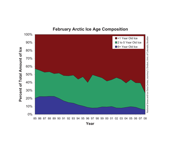 Composition of Arctic sea ice by age.