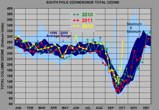 Graph showing ozone depletion over Antarctica.