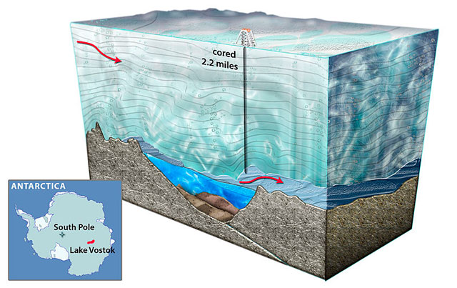 Graphic of Lake Vostok drilling.