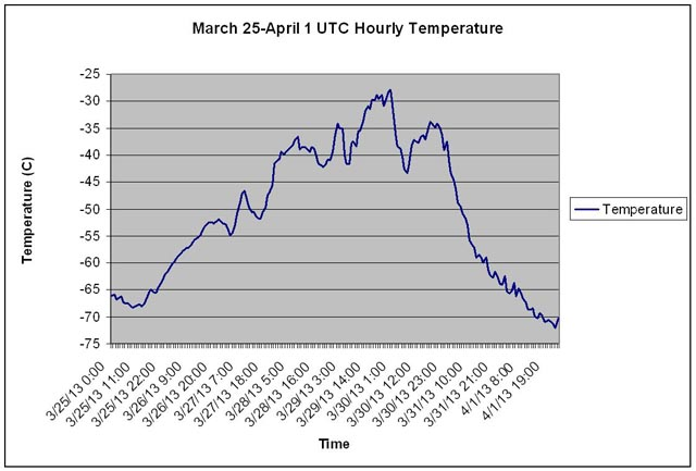 Graph shows temperature trends.
