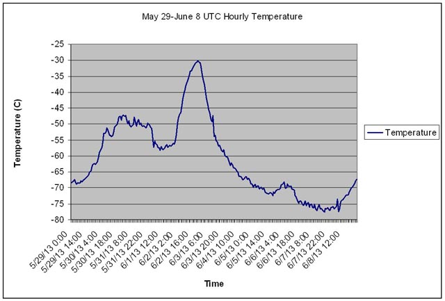 Graphs shows temperature trend.