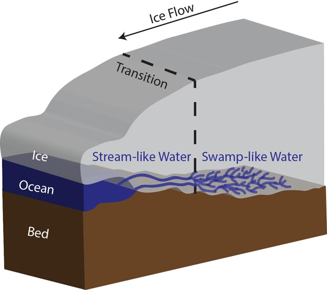 Graphic of subglacial water system below glacier.