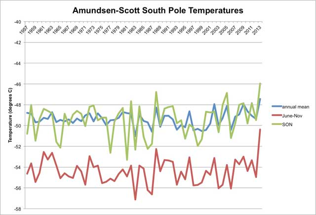 Graphic of temperature data.